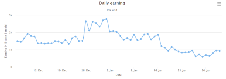 Daily earnings at Giga Hash
