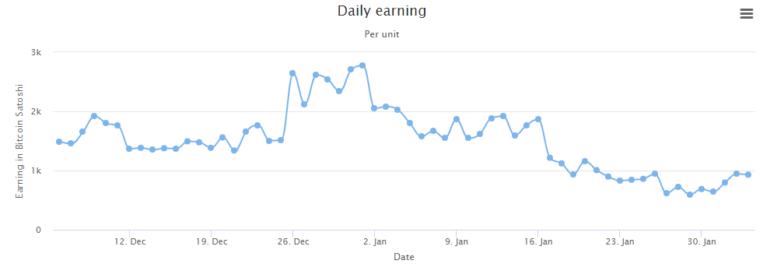 Daily earnings at Giga Hash