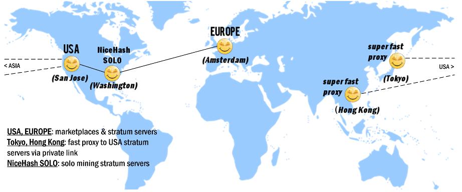 Nicehash global services