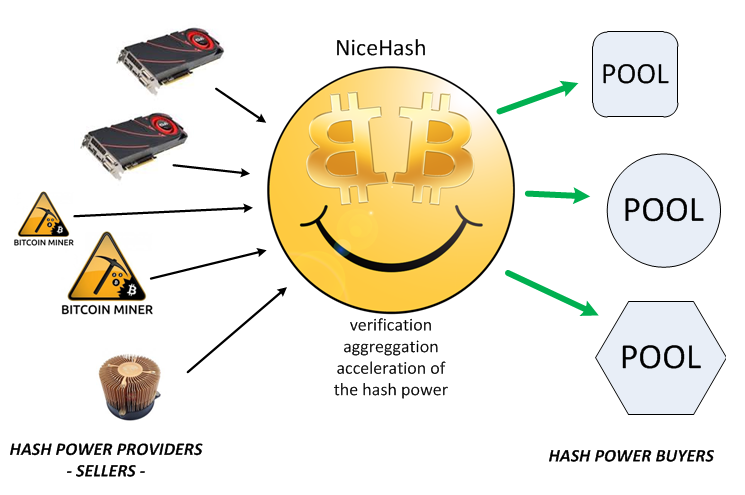 Nicehash system