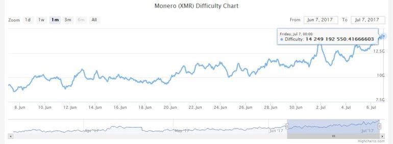 Стоимость Monero